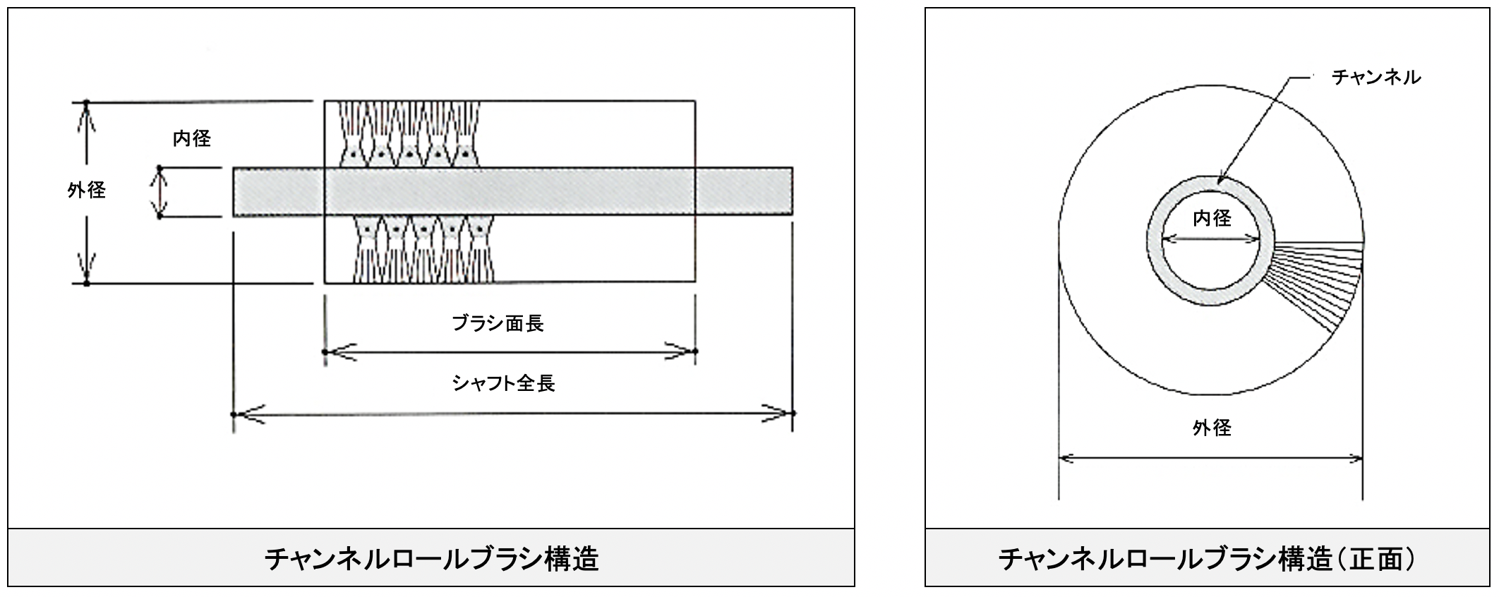 チャンネルロールブラシの構造について